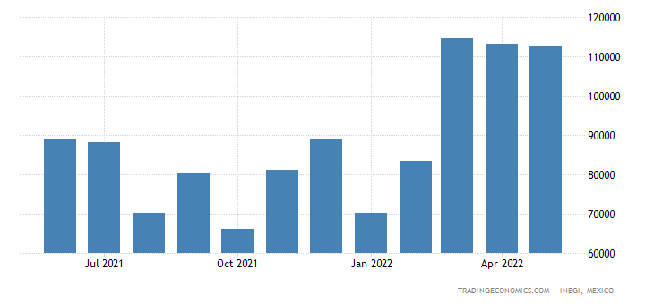 Mexico Imports of Railway Or Tramway Locomotives, Track