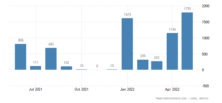 Mexico Imports of Railway Or Tramway Maintenance Or Serv