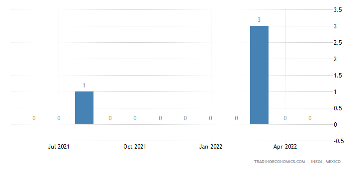 Mexico Imports of Railway Or Tramway Passenger Coaches,