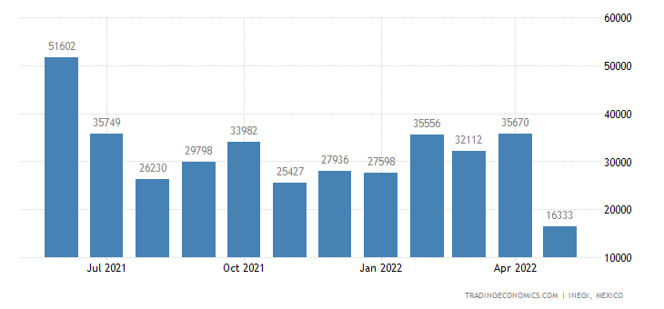 Mexico Imports of Rapeseed, Colza Or Mustard Oil & Their