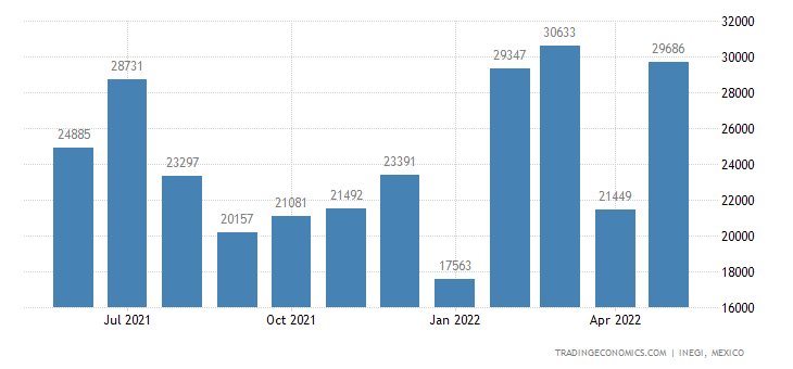 Mexico Imports of Revolution & Production Counters, Taxi