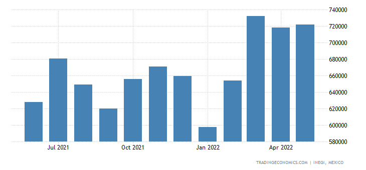 Mexico Imports of Rubber & Articles Thereof