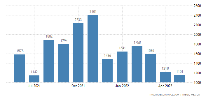 Mexico Imports of Rubber Thread & Cord, Textile Covered