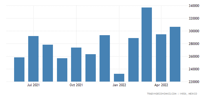 Mexico Imports of Screws, Bolts, of Iron Or Steel