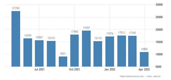 Mexico Imports of Seats of A Kind Used For Motor Vehicles