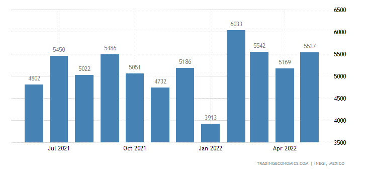Mexico Imports of Sewing Thread of Manmade Filaments