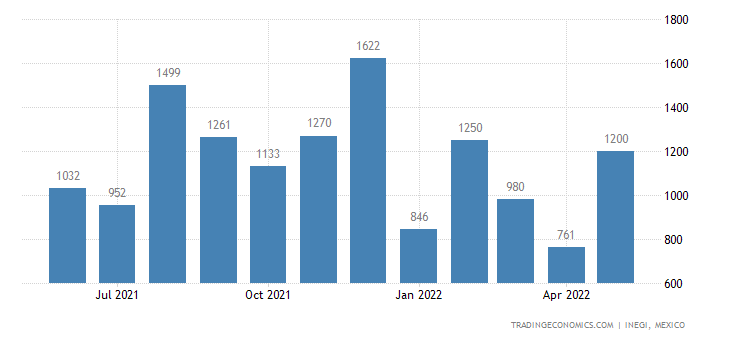 Mexico Imports of Sewing Thread of Manmade Staple Fibers