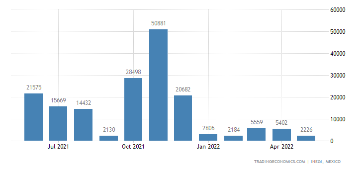 Mexico Imports of Ships, Boats & Floating Structures