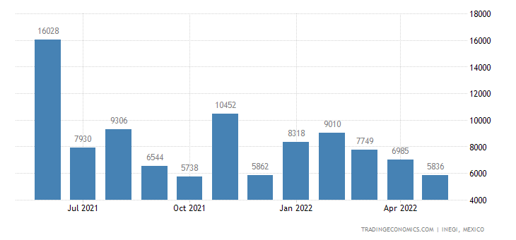 Mexico Imports of Shrimps & Prawns, Incl In Shell