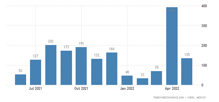 Mexico Imports of Silk, Incl Yarns & Woven Fabrics There