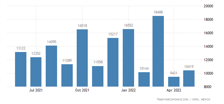 Mexico Imports of Silver, Unwrought Or In Powder Form