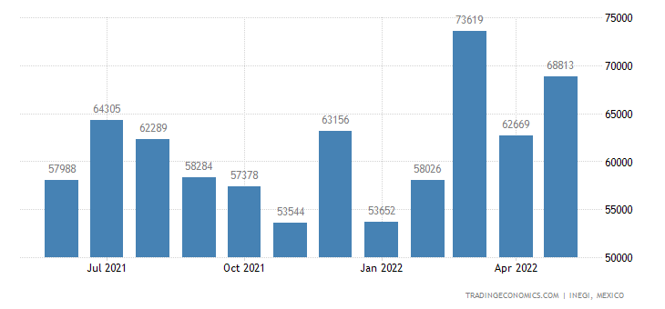Mexico Imports of Soaps, Lubricating Products, Waxes, Etc