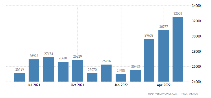 Mexico Imports of Soups & Broths & Preparations Therefor