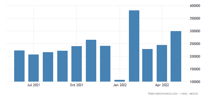 Mexico Imports of Spark-ignition Reciprocating Piston En