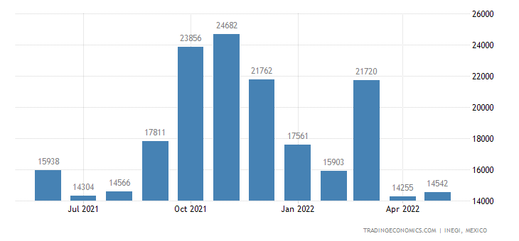 Mexico Imports of Stoves, Ranges, Grates, Cookers, Barbe