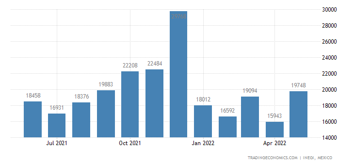 Mexico Imports of Structures & Parts Thereof