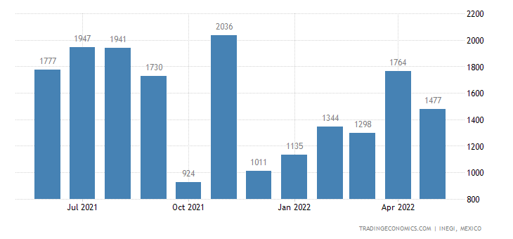 Mexico Imports of Sulfonated, Nitrated Or Nitrosated Der