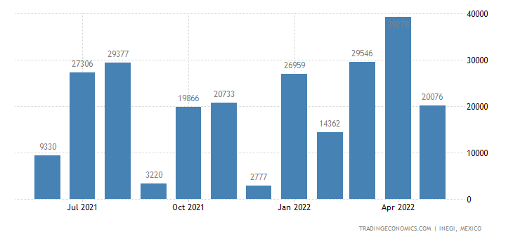 Mexico Imports of Sulfur, All Kinds