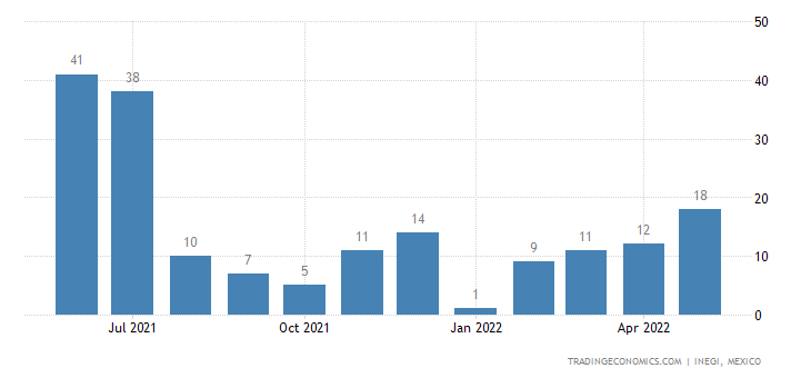 Mexico Imports of Sulfur, Sublimed Or Precipitated, Coll