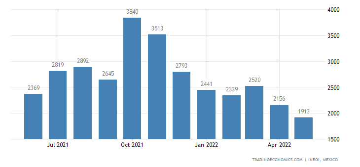 Mexico Imports of Sunflower Seeds, Whether Or Not Broken