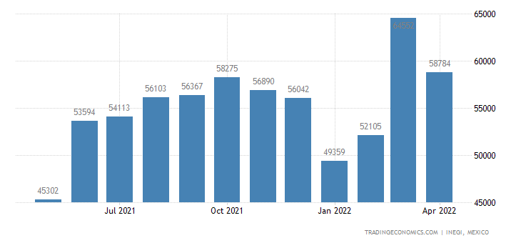 Mexico Imports of Synthetic Rubber & Factice In Primary
