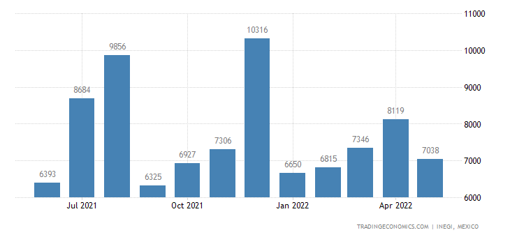 Mexico Imports of Tantalum & Articles Thereof Incl Waste