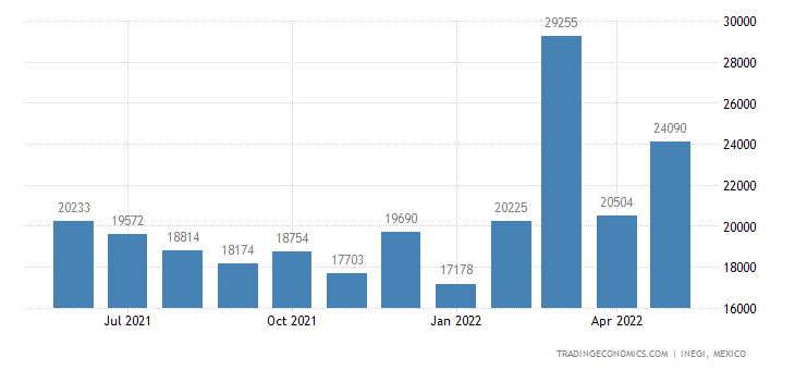 Mexico Imports of Textile Products & Articles For Spe