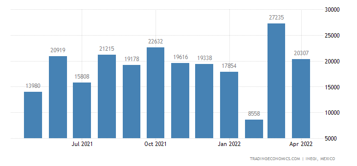 Mexico Imports of Tin & Articles Thereof