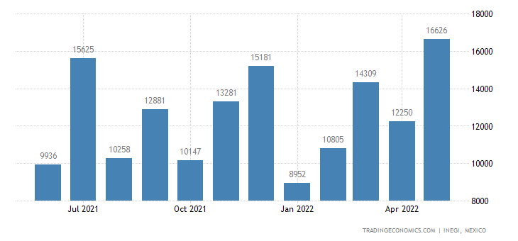 Mexico Imports of Titanium & Articles Thereof Incl Waste