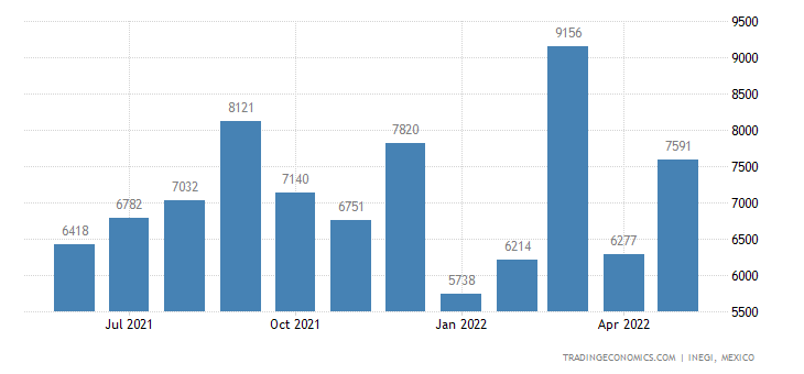 Mexico Imports of Toilet Paper, Towels & Like Househlod