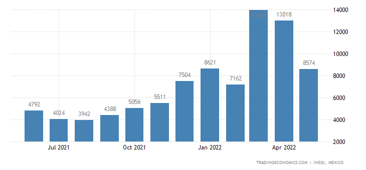 Mexico Imports of Track Suits, Ski-suits & Swimwear