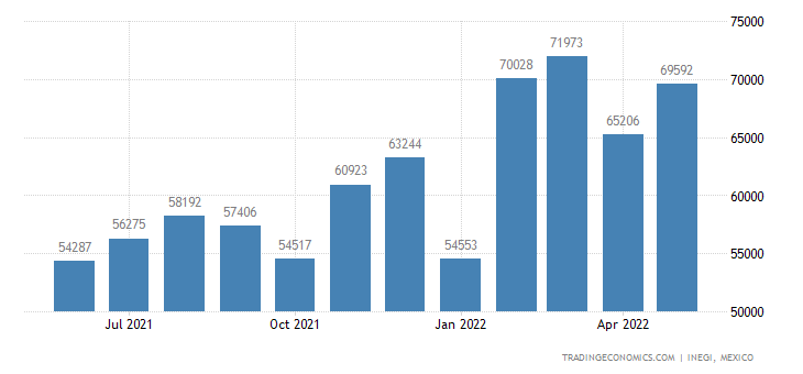 Mexico Imports of Transmission Apparatus For Radioteleph