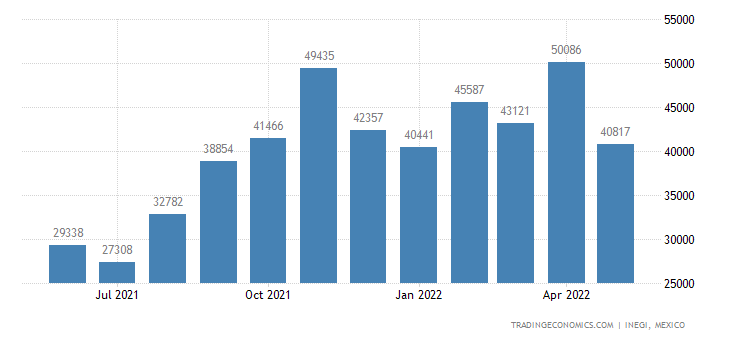 Mexico Imports of Tubes, Pipes & Hollow Profiles, Etc