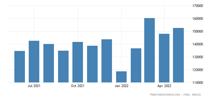Mexico Imports of Tubes, Pipes & Hoses, & Fittings There
