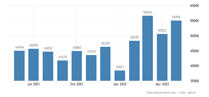 Mexico Imports of Tubes, Pipes & Hoses, of Unhardened Vu
