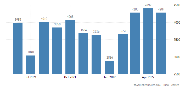 Mexico Imports of Tungsten (wolfram) & Articles, Incl Wa