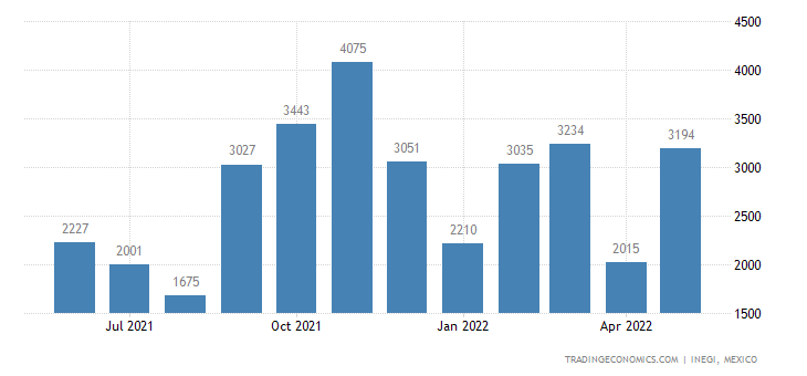 Mexico Imports of Turntables, Record Players, Cassette P