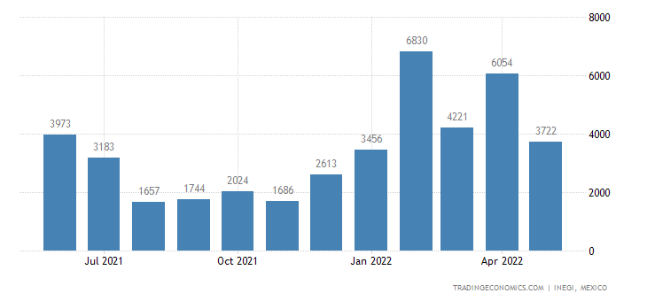 Mexico Imports of Vegetable Plaiting Materials & Vegetab