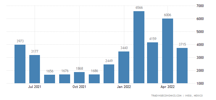 Mexico Imports of Vegetable Products, Nesoi