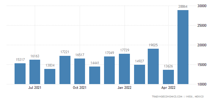 Mexico Imports of Vegetable Saps and Extracts, Pectic Su