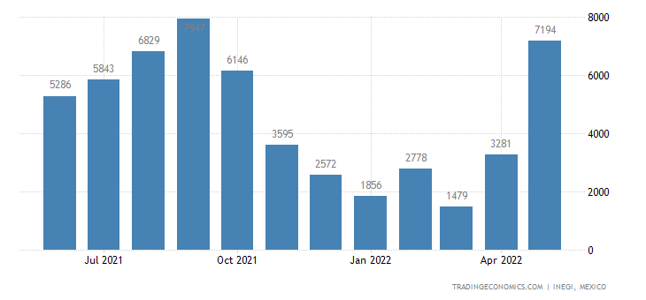 Mexico Imports of Vegetables Nesoi, Fresh Or Chilled