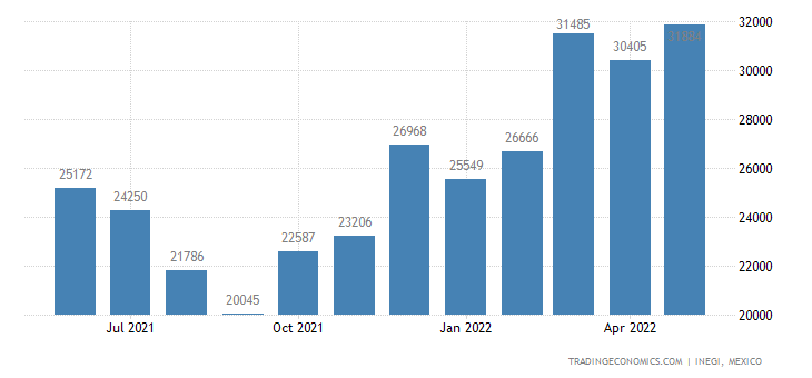 Mexico Imports of Vegetables, Prepared Or Preserved In V