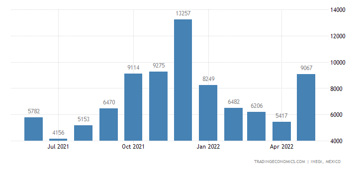 Mexico Imports of Video Recording Or Reproducing Apparat