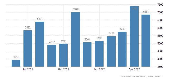 Mexico Imports of Wadding of Textile Materials & Article