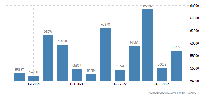 Mexico Imports of Waste & Scrap of Primary Cells & Batte