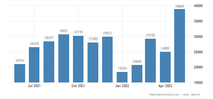 Mexico Imports of Wine of Fresh Grapes, Incl Fortified W