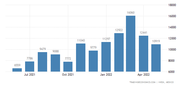 Mexico Imports of Women S Or Girl S Blouses, Shirts & Sh