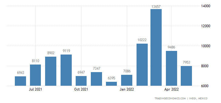 Mexico Imports of Womens Or Girls Blouses & Shirts