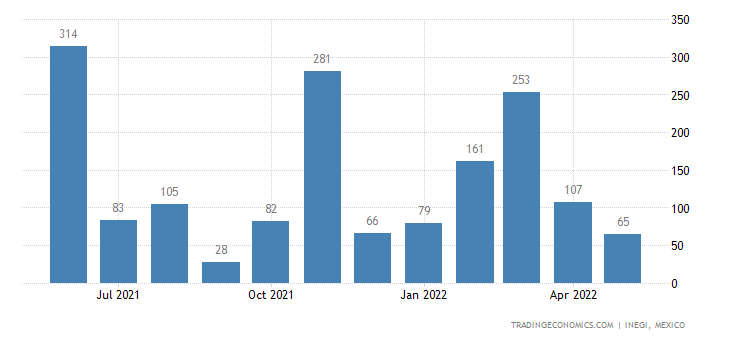 Mexico Imports of Wood Charcoal, Whether Or Not Agglomer