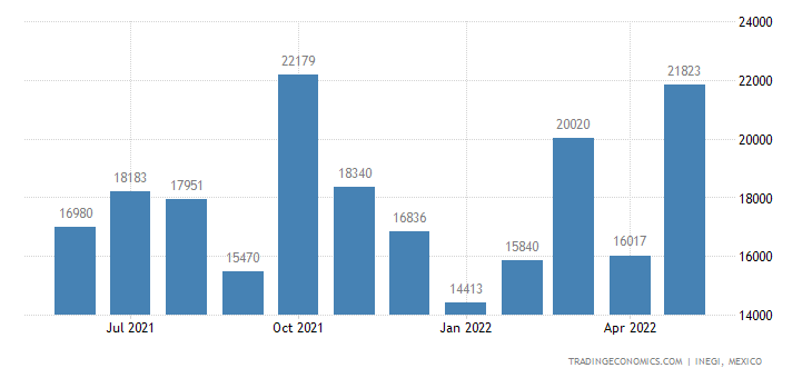 Mexico Imports of Wood Continuously Shaped